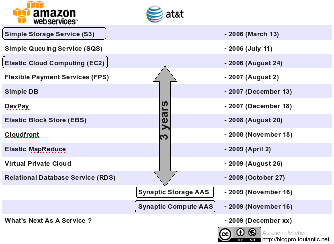 Amazon_AWS_innovation_rate